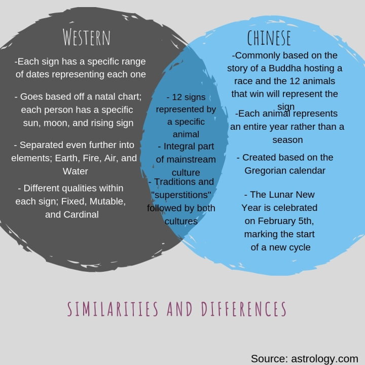 A Venn diagram listing the similar and different characteristics of the zodiac.