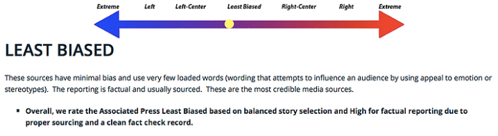 Associated Press is rated least-biased on the bias scale, but still slightly leans into the blue section.