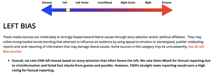 CNN is rated left-biased on the scale.