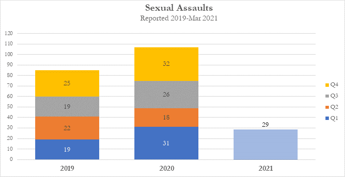 Photo of a chart provided by the SMPD regarding the number of sexual assault reports from 2019-2021, which shows 85 reports in 2019 and 107 reports in 2020.